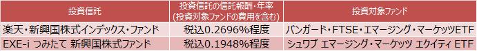 楽天・新興国株式インデックス・ファンドとEXE-i つみたて 新興国株式ファンド概要