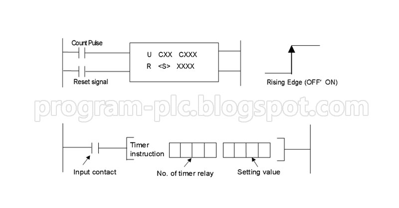 LG PLC Programming Counter and Timer