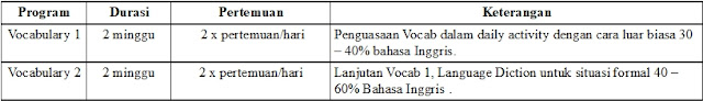 Tabel Program Vocabulary Lembaga Elfast