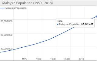 Jumlah Penduduk Malaysia Tahun 2018