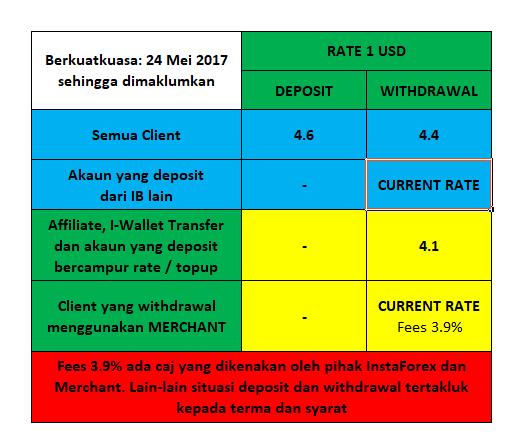 Mulai trading dengan START UP senilai $ dari no deposit bonus