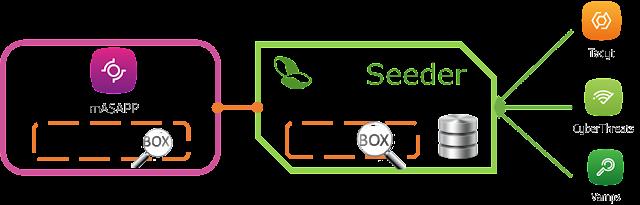 IOCSeeder Ecosistema imagen