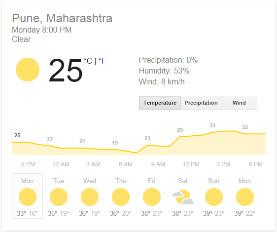 Pune Weather