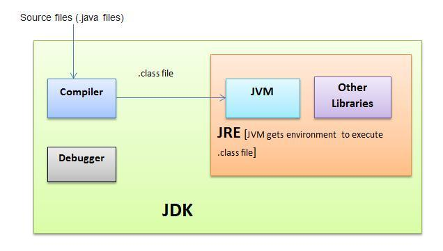 thejavaxpert blog, thejavaxpert.blogspot.com, Piyush Dabhi blog, Dabhi Piyush blog, JDK diagram, what is JDK, JDK