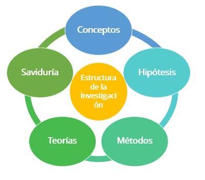 Componentes de la Investigación Científica
