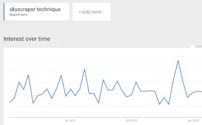 google trends exact keywords skyscrapperhttp://neilpatel.com/wp-content/uploads/2016/06/image19-19.png