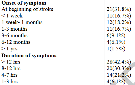 図:中枢性疼痛の脳卒中患者