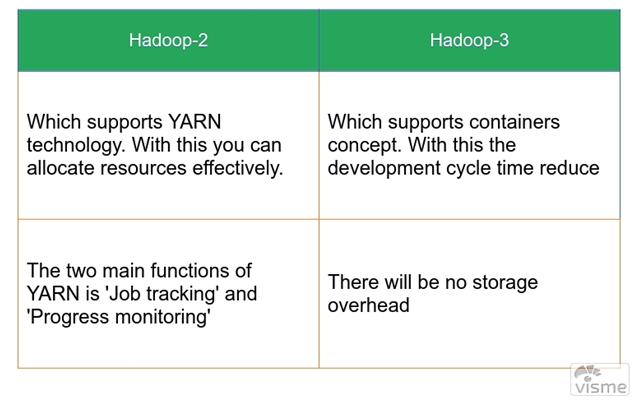 hadoop v2 vs 3