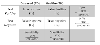 Diseased (TD) Healthy (TH)  Test Positive True positive (TP) False Positive (FP) PPV = ((TP))/((TP)+(FP)) Test Negative False Negative (FN) True negative  (TN) NPV = ((TN))/((FN)+(TN))  Sensitivity =((TP))/((TP)+(FN)) Specificity  =((TN))/((FP)+(TN))