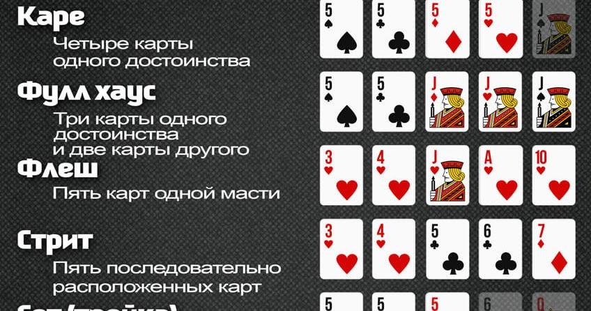 Расклады покера в картинках