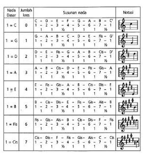 Cara Mengubah Nada Dasar ( Vokal Dan Instrumental ) Mayor Berkres (#)