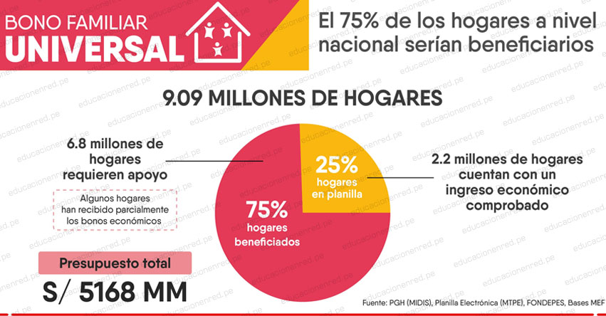 BONO FAMILIAR UNIVERSAL: Beneficio económico protegerá a más de 24 millones de personas en el Perú, informó el MIDIS