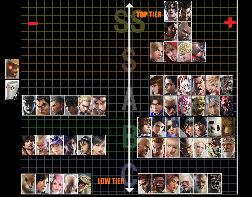 Tekken Tag Tournament 2 Tier Chart Otaku Fantasy Anime Otaku Gaming And Tech Blog