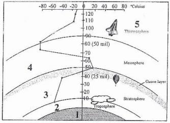 Contoh soal lapisan atsmosfer yang memancarkan gelombang radio