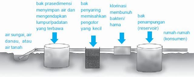 Proses pengolahan air untuk menghasilkan air bersih.