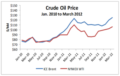 Brent-vs-wti-chart
