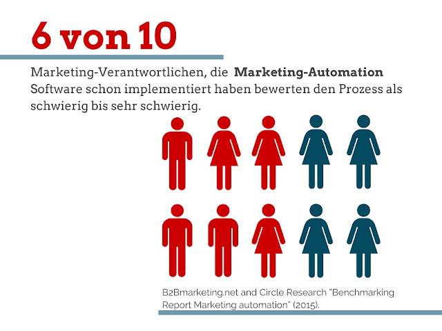 Integration von Marketing-Automation ist schwierig