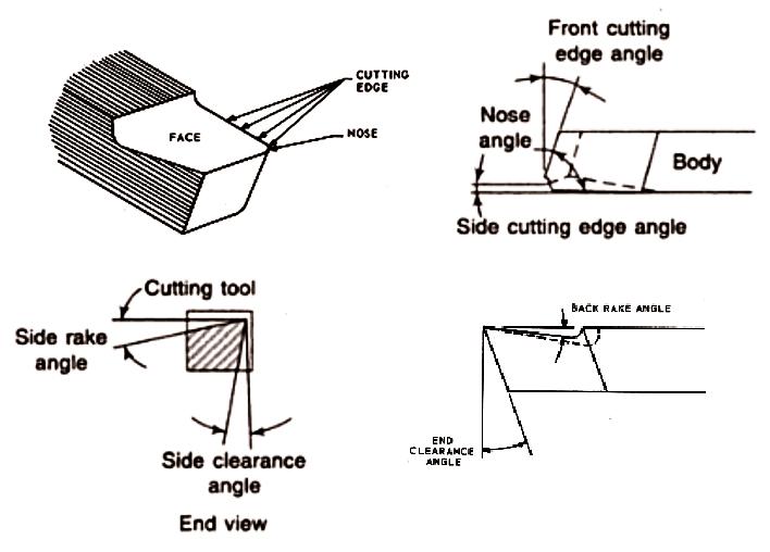 Wood Huston, Wood Lathe Cutting Tool Angles, wooden