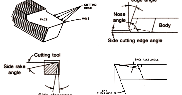 Mechanical Technology: Lathe Machine Cutting Tool Angles