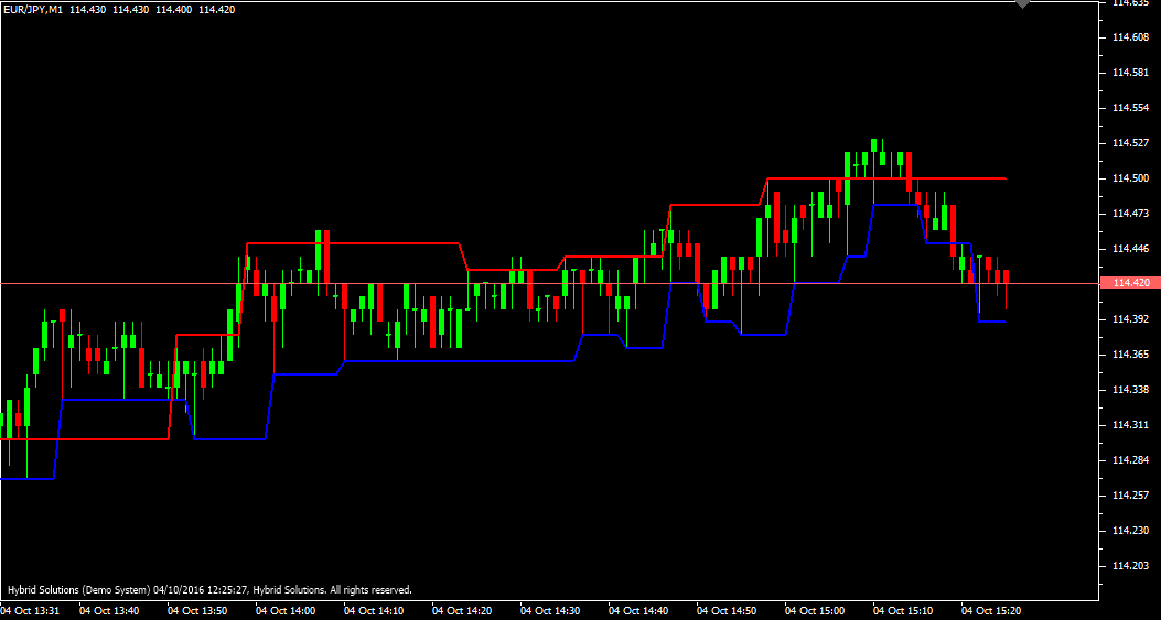 Forex xb4 scalping trading system
