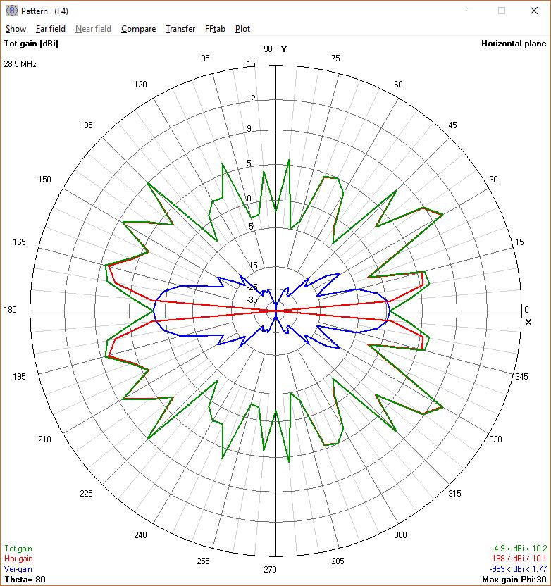 WA5MLF: Comparing W8JI dipole to OCF dipole