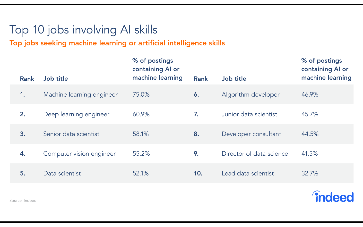 Machine learning and deep learning engineers rule the top 10 AI jobs list