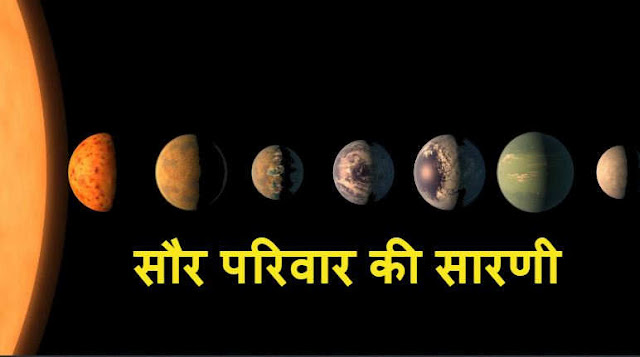 सौर परिवार की सारणी - Brief information of Solar System