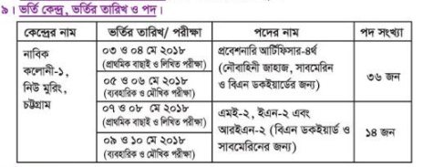 Bangladesh Navy Sailor and Special Entry Probationary Artificer Recruitment Circular 2018