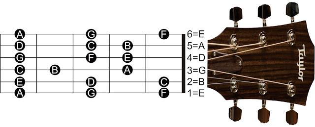 Nada-nada pada Gitar