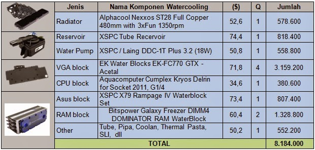 Komputer Gaming Watercooling Tercanggih