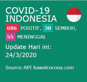 Pasang widget update monitoring Covid-19 indonesia khusus blogger