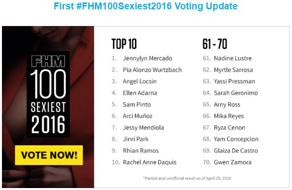 FHM 100 Sexiest voting update