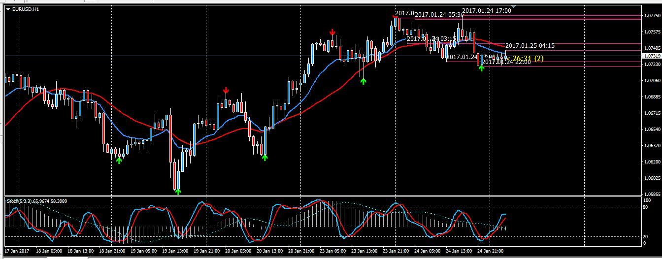 Pasar Forex - Chart Forex Live dan Kurs Mata Uang — TradingView