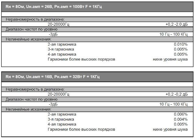"""параметры конструктора """"Кристалл"""" (Универсальный усилитель на TDA7294)"""