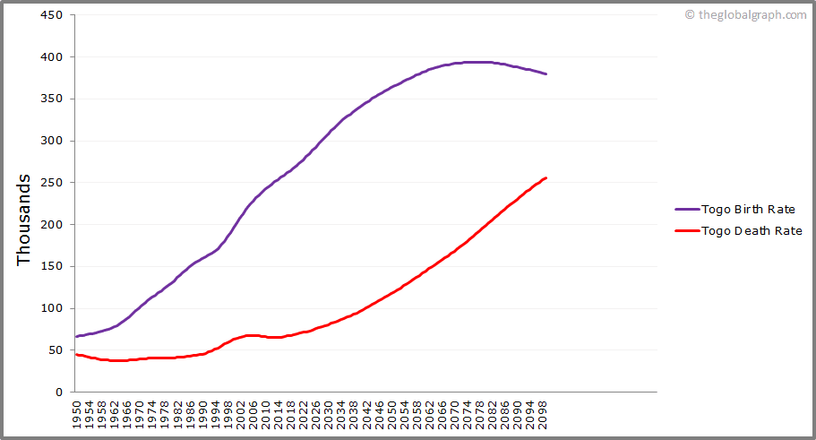 Togo  Birth and Death Rate