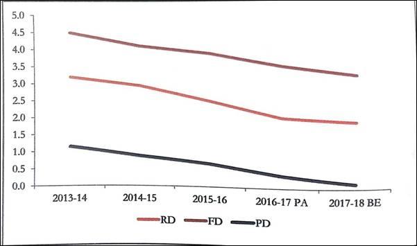 India Fiscal Deficit Revenue Deficit Primary Deficit