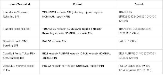 cara-transfer-menggunakan-SMS-Banking