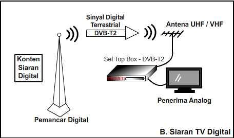Sistem Siaran TV Digital