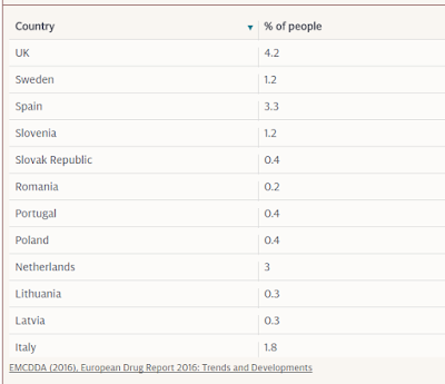 """""""cocaine most abused illlicit drug in europe,united kingdom leads with 4.2% consumption"""""""