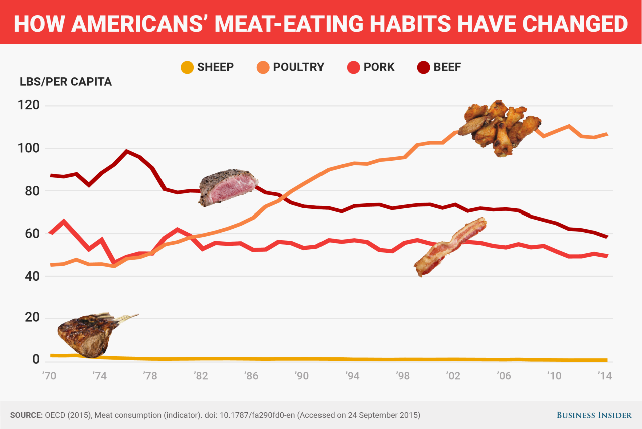 How much meat people eat around the world