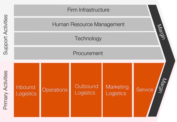 Technology Strategy as a Competitive Advantage
