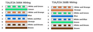 Susunan dan Cara Membuat Kabel UTP Straight dan Cross Lengkap - Feriantano.com