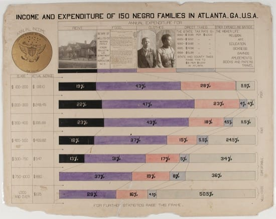 Ingresos y gastos de 150 familias negras de Atlanta