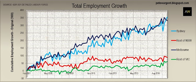 Total employment growth