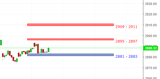 S&P 500 intraday Vedic Zone for 12th April