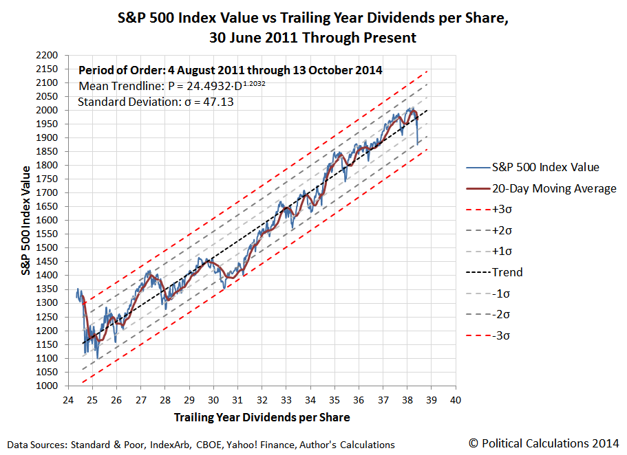 S&P 500 Index Value vs Trailing Year Dividends per Share, 30 June 2011 through 13 October 2014