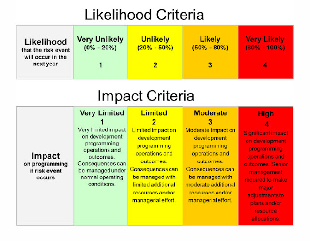 Colour-coded chart explaining likelihood and impact criteria for risk