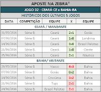 LOTOGOL 806 - HISTÓRICO JOGO 02