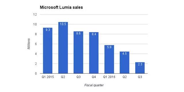 Angka Penjualan Smartphone Produk Microsoft dari 2015 - 2016