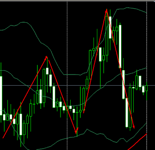 Fungsi Analisis Pada Forex Trading
